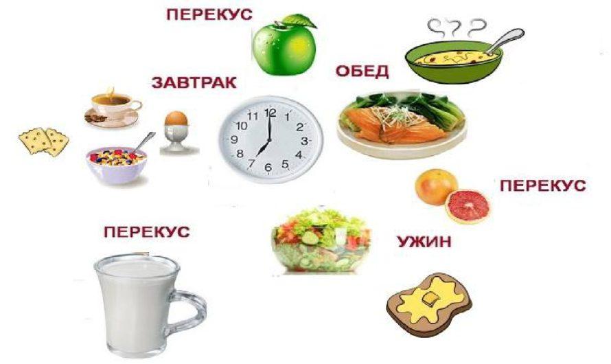 Оптимальное время для завтрака и ужина